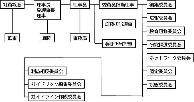 組織図20170518b